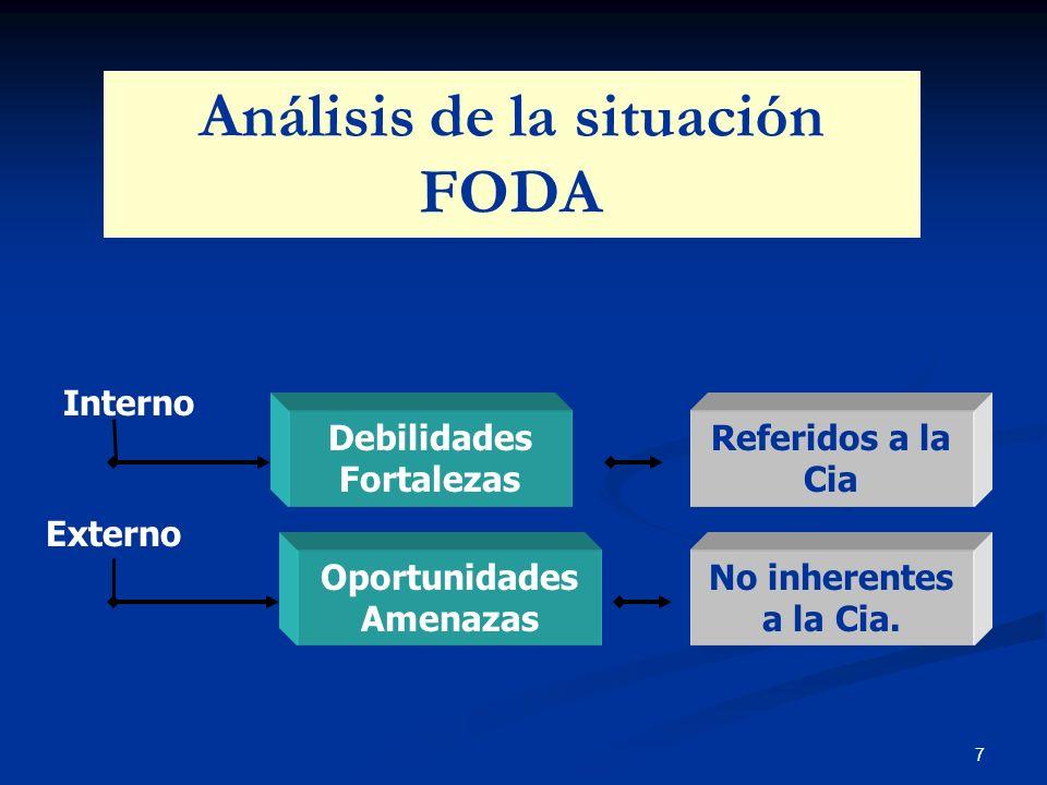 Análisis de la situación FODA
