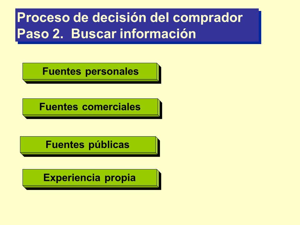 Proceso de decisión del comprador Paso 2. Buscar información