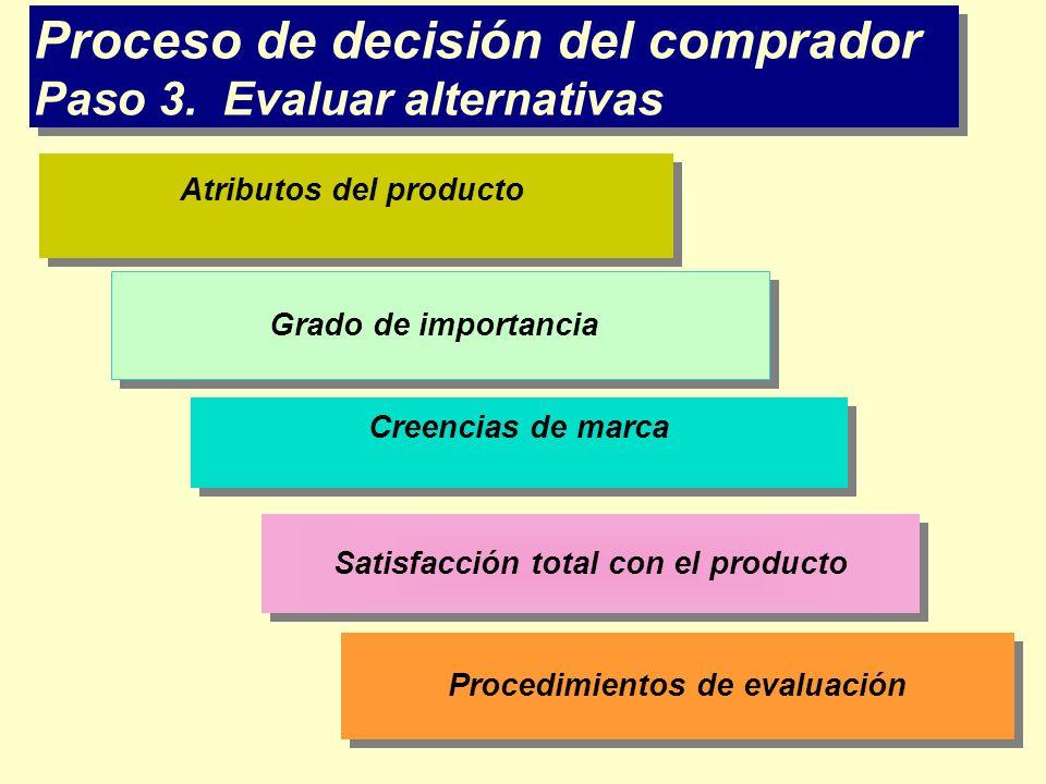 Proceso de decisión del comprador Paso 3. Evaluar alternativas