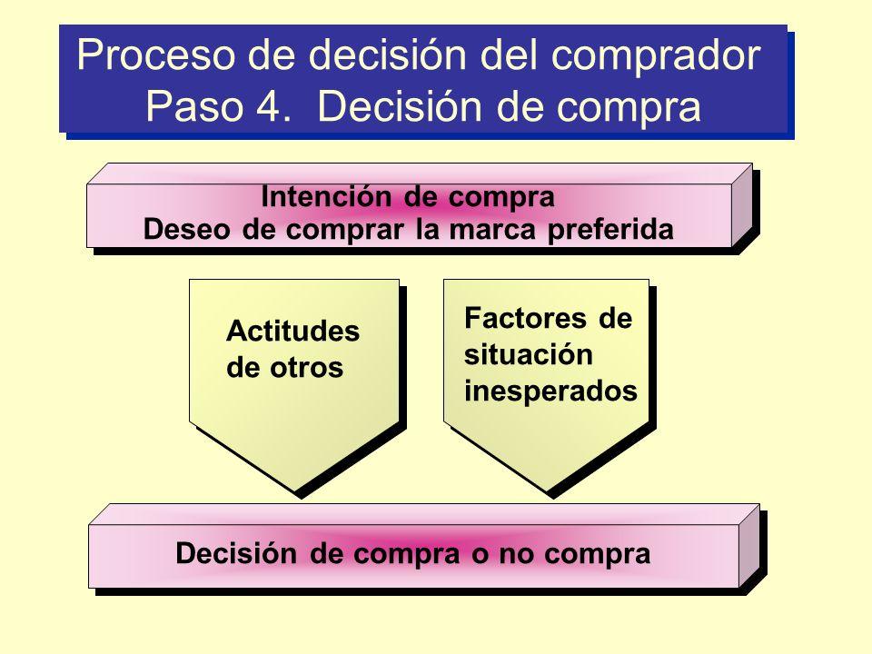 Proceso de decisión del comprador Paso 4. Decisión de compra