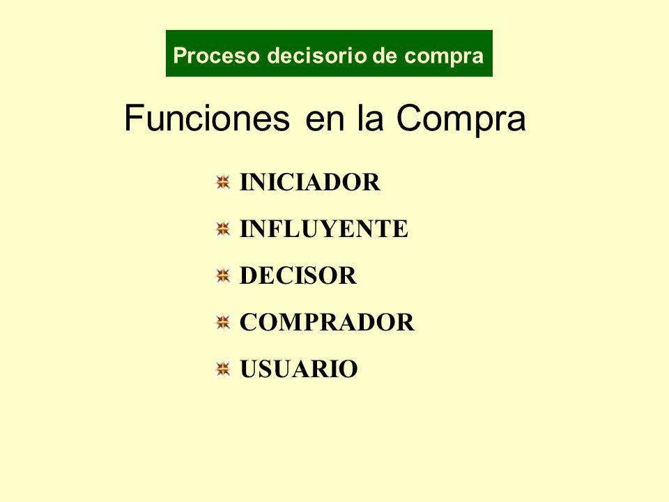 Funciones en la Compra INICIADOR INFLUYENTE DECISOR COMPRADOR USUARIO