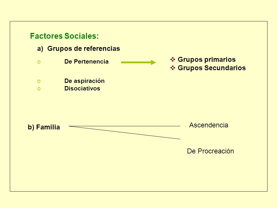 Factores Sociales: a) Grupos de referencias Grupos primarios