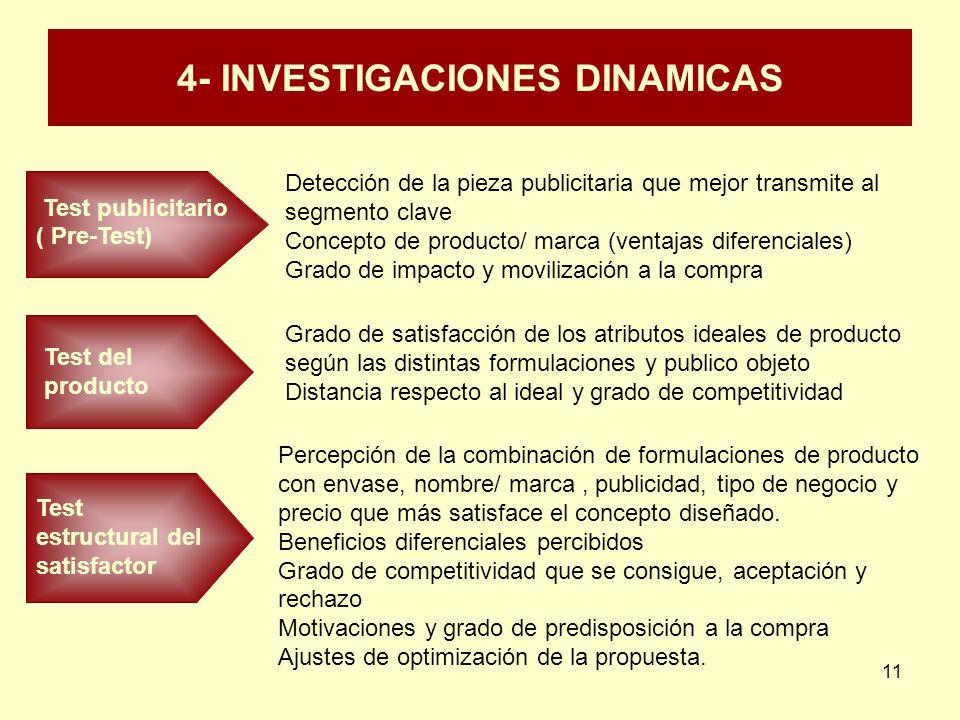 4- INVESTIGACIONES DINAMICAS