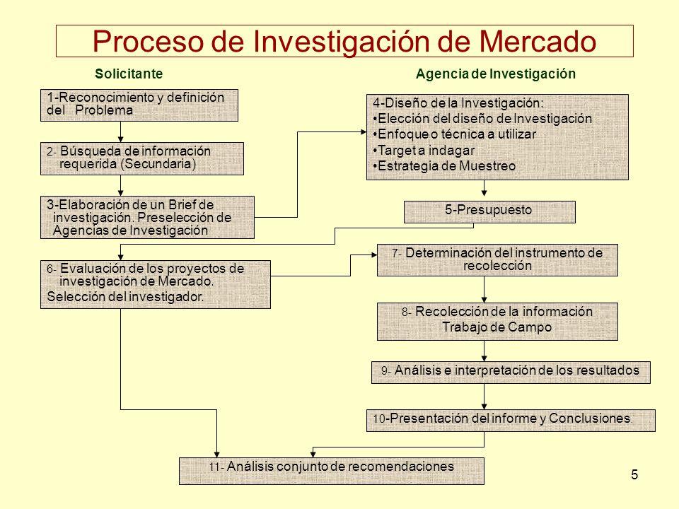 Proceso de Investigación de Mercado