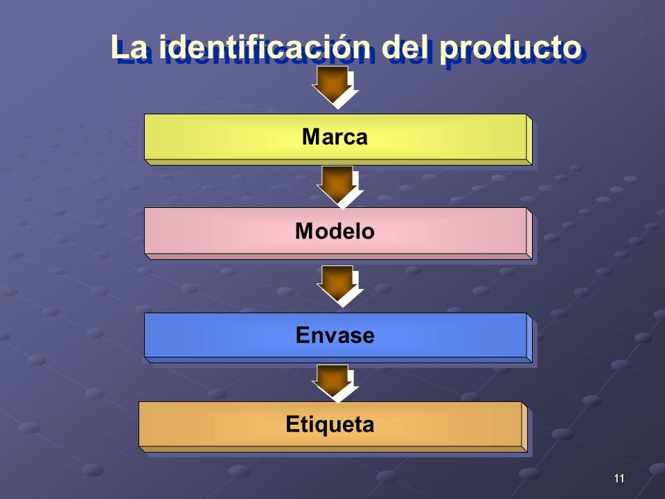 La identificación del producto