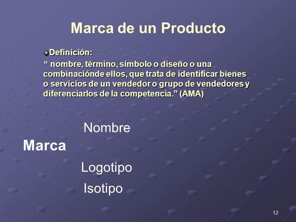 Marca de un Producto Marca Nombre Logotipo Isotipo Definición: