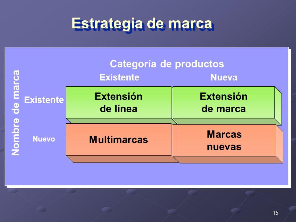 Categoría de productos