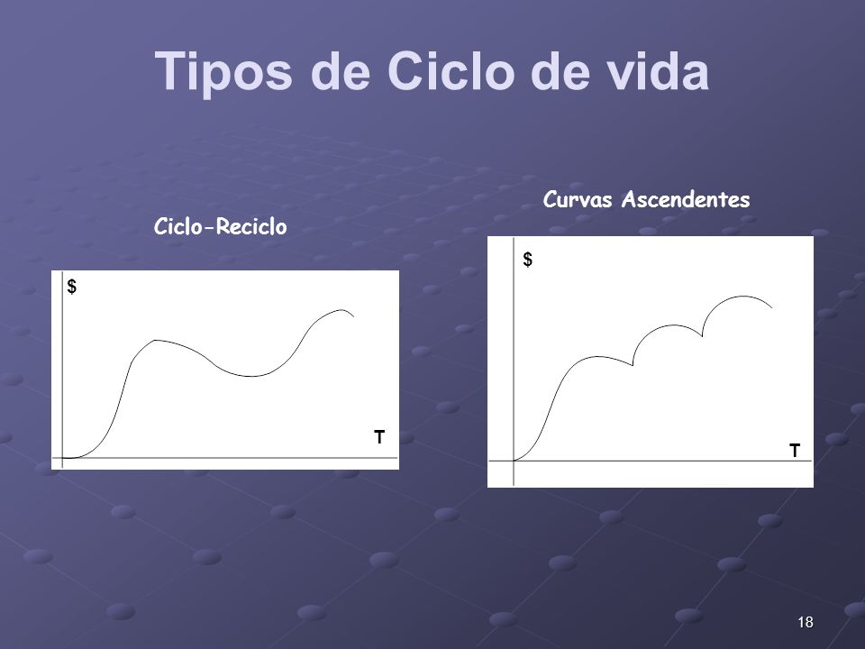 Tipos de Ciclo de vida Curvas Ascendentes Ciclo-Reciclo $ $ T T
