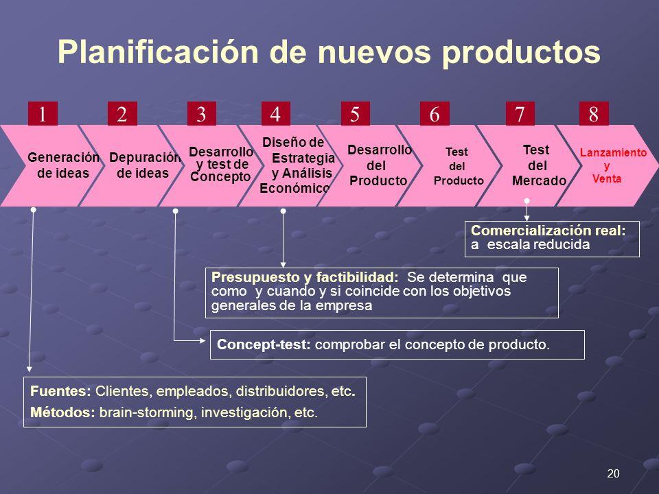 Planificación de nuevos productos
