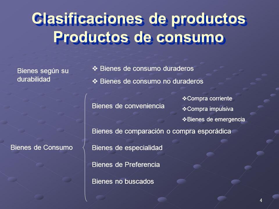Clasificaciones de productos Productos de consumo