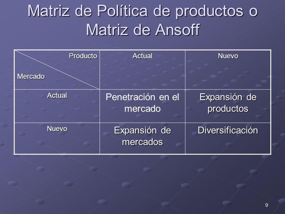 Matriz de Política de productos o Matriz de Ansoff
