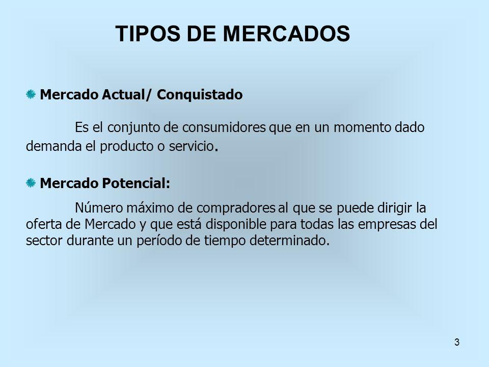 TIPOS DE MERCADOS Mercado Actual/ Conquistado