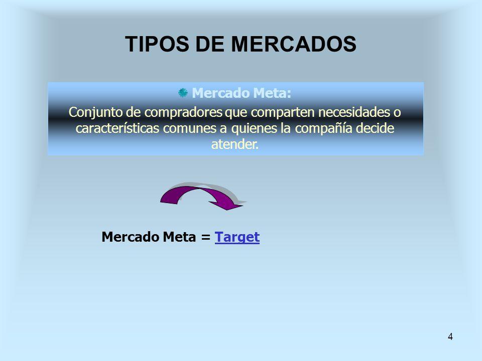 TIPOS DE MERCADOS Mercado Meta: