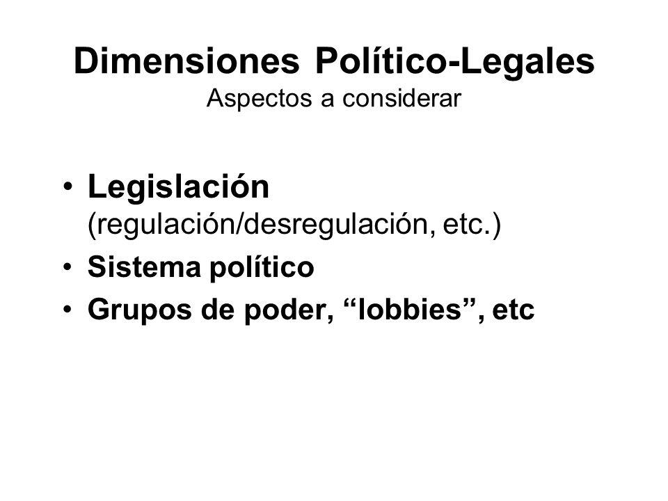 Dimensiones Político-Legales Aspectos a considerar