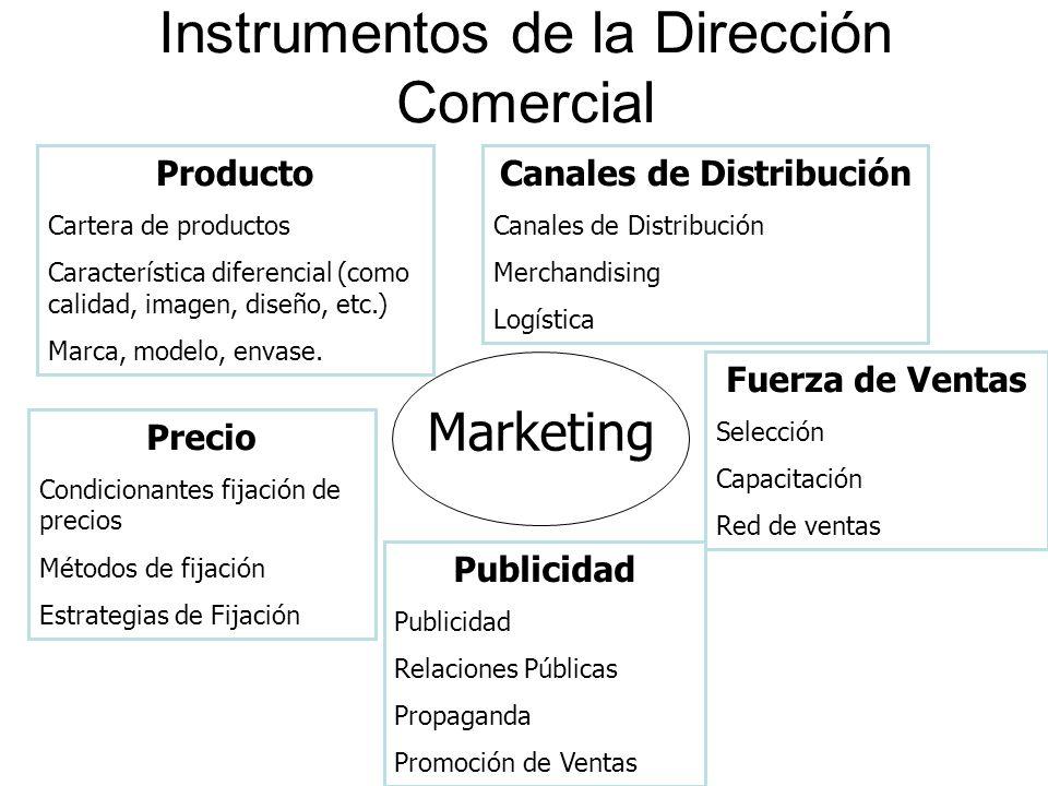 Instrumentos de la Dirección Comercial