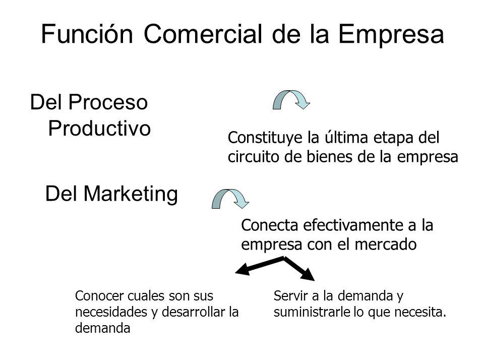 Función Comercial de la Empresa