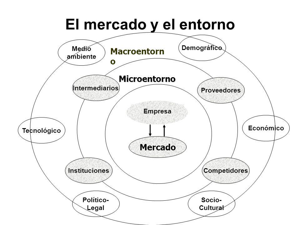 El mercado y el entorno Macroentorno Microentorno Mercado Relación