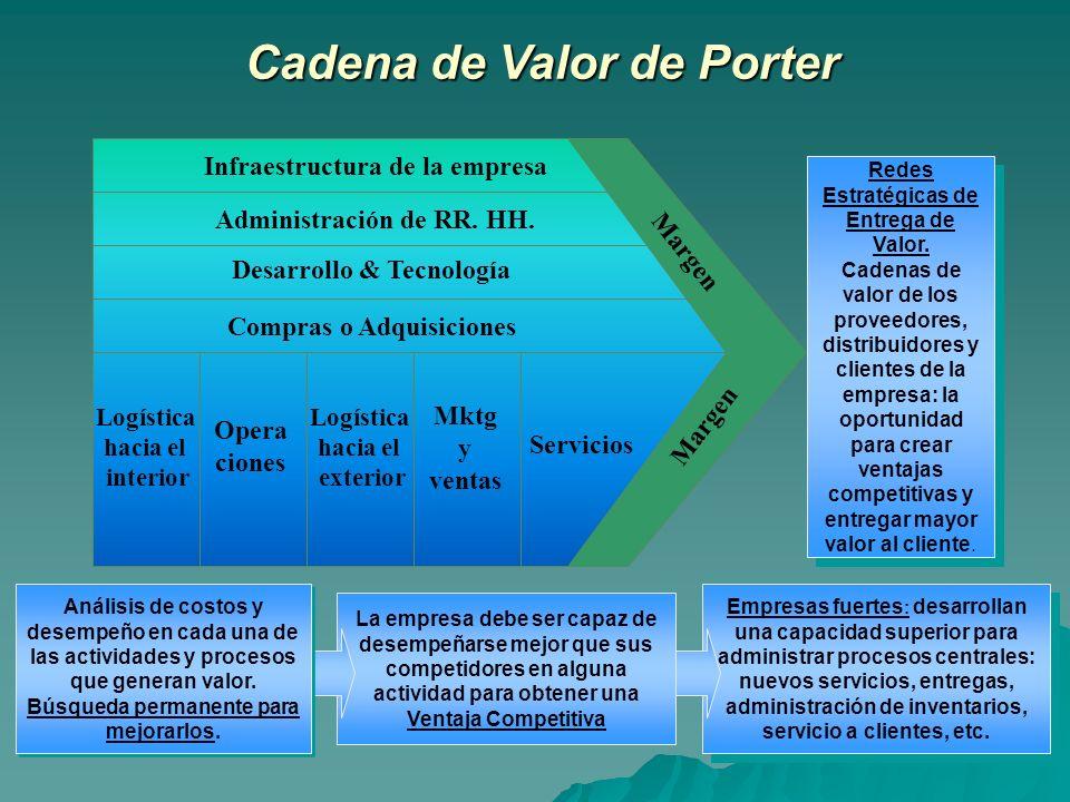 Redes Estratégicas de Entrega de Valor.