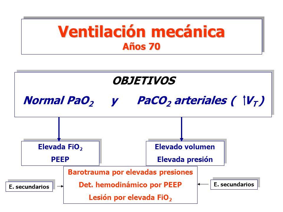 Ventilación mecánica Años 70 Normal PaO2 y PaCO2 arteriales ( VT )