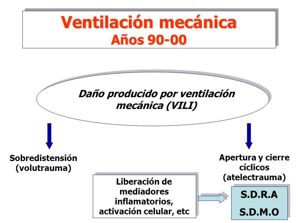 Daño producido por ventilación mecánica (VILI)