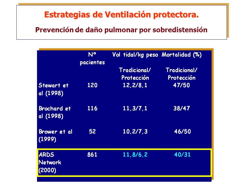 Estrategias de Ventilación protectora.