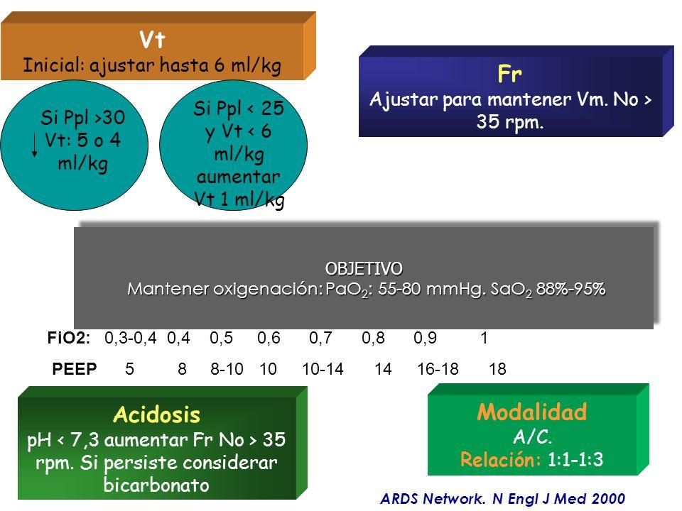 OBJETIVO Mantener oxigenación: PaO2: 55-80 mmHg. SaO2 88%-95%