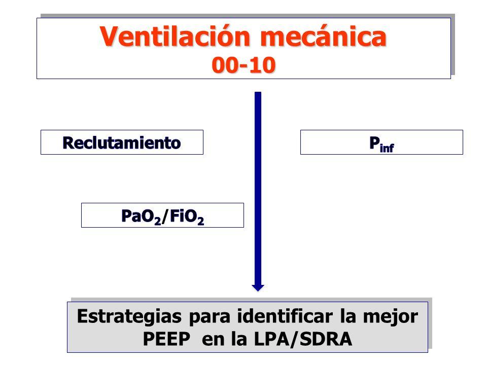 Estrategias para identificar la mejor PEEP en la LPA/SDRA