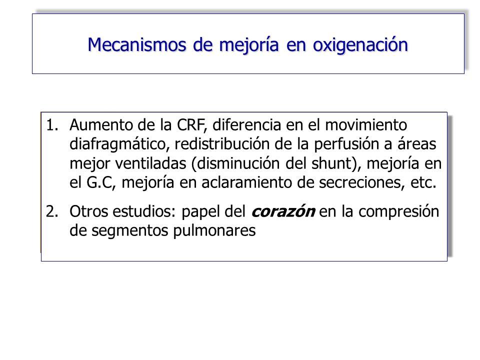 Mecanismos de mejoría en oxigenación
