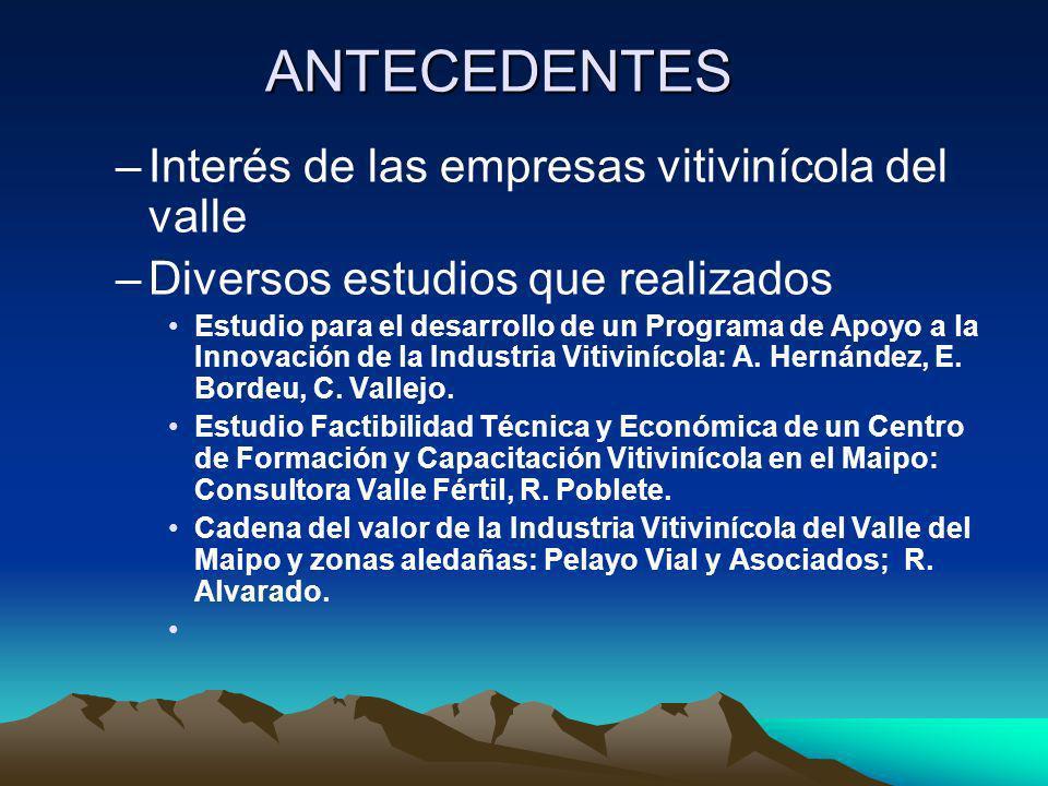 ANTECEDENTES Interés de las empresas vitivinícola del valle