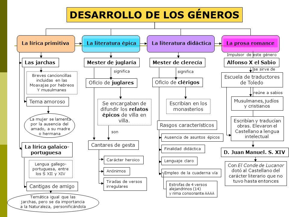 DESARROLLO DE LOS GÉNEROS
