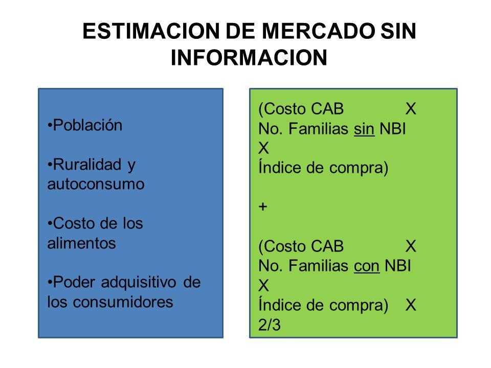 ESTIMACION DE MERCADO SIN INFORMACION