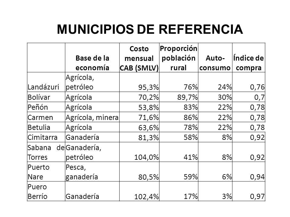 Costo mensual CAB (SMLV) Proporción población rural