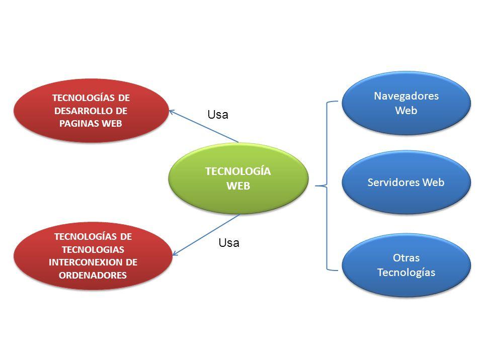 TECNOLOGÍAS DE TECNOLOGIAS