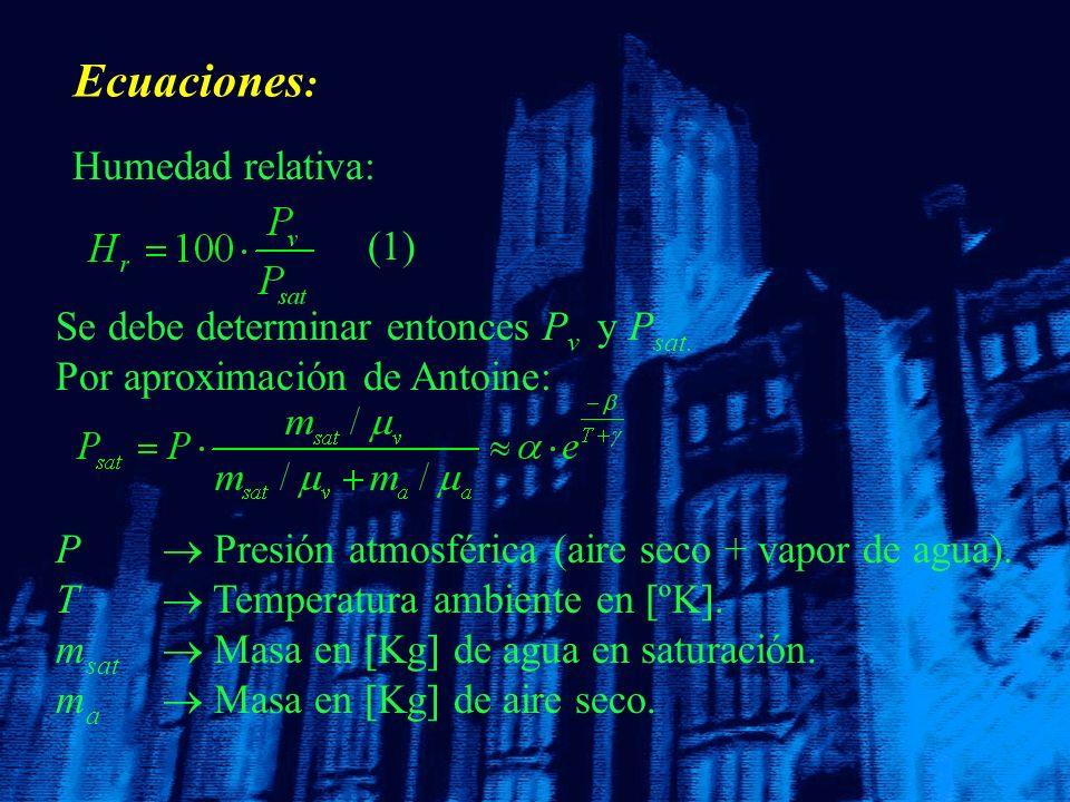 Ecuaciones: Humedad relativa: (1)