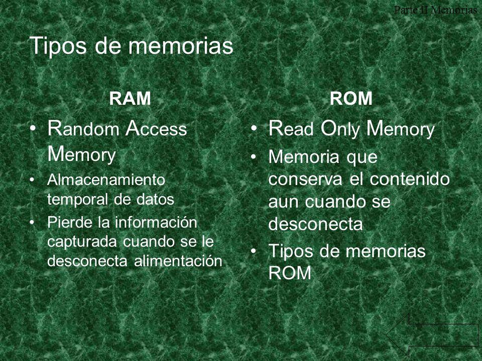 Tipos de memorias Random Access Memory Read Only Memory RAM ROM