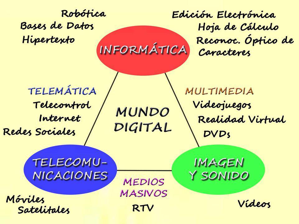 ¿Qué abarca el Mundo Digital