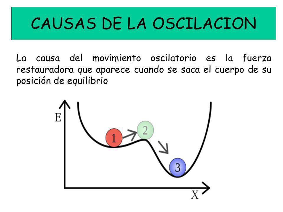 CAUSAS DE LA OSCILACION