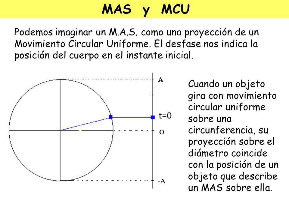 MAS y MCU