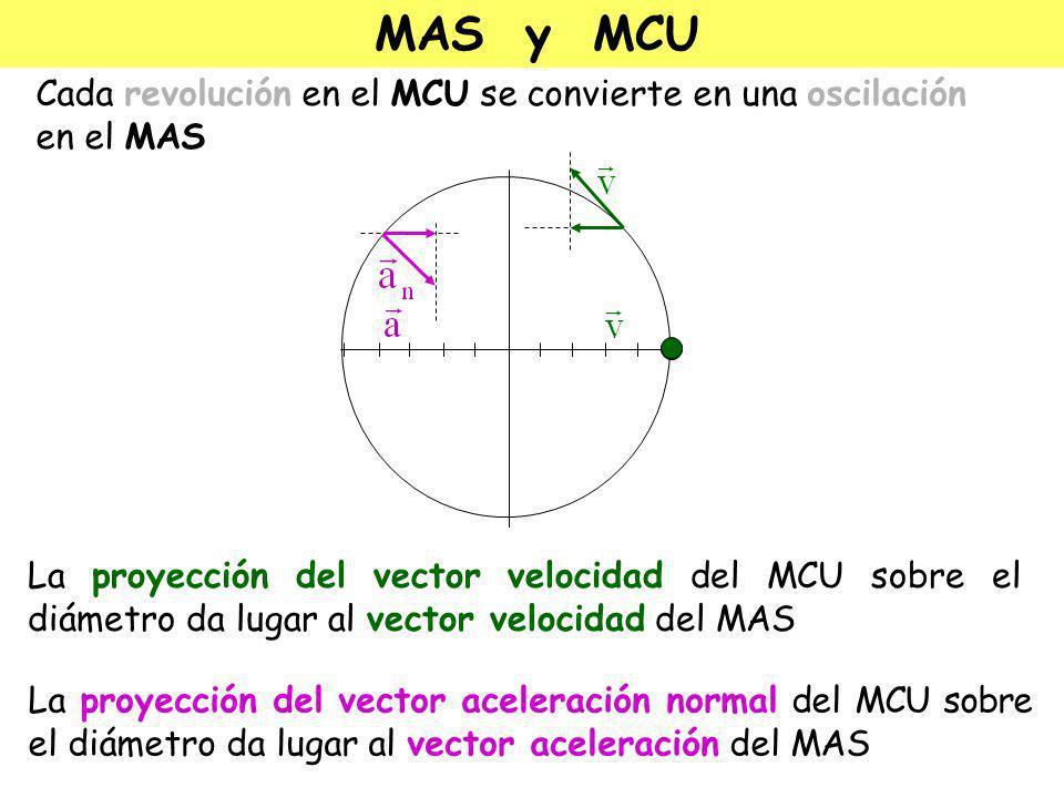 MAS y MCU Cada revolución en el MCU se convierte en una oscilación en el MAS.