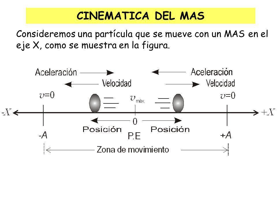 CINEMATICA DEL MAS Consideremos una partícula que se mueve con un MAS en el.
