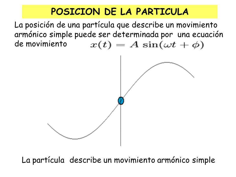POSICION DE LA PARTICULA