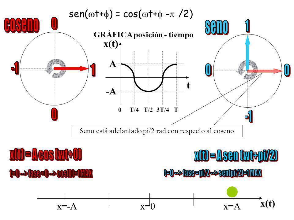 coseno seno sen(t+) = cos(t+ - /2) 1 x(t) A -1 1 t -A -1