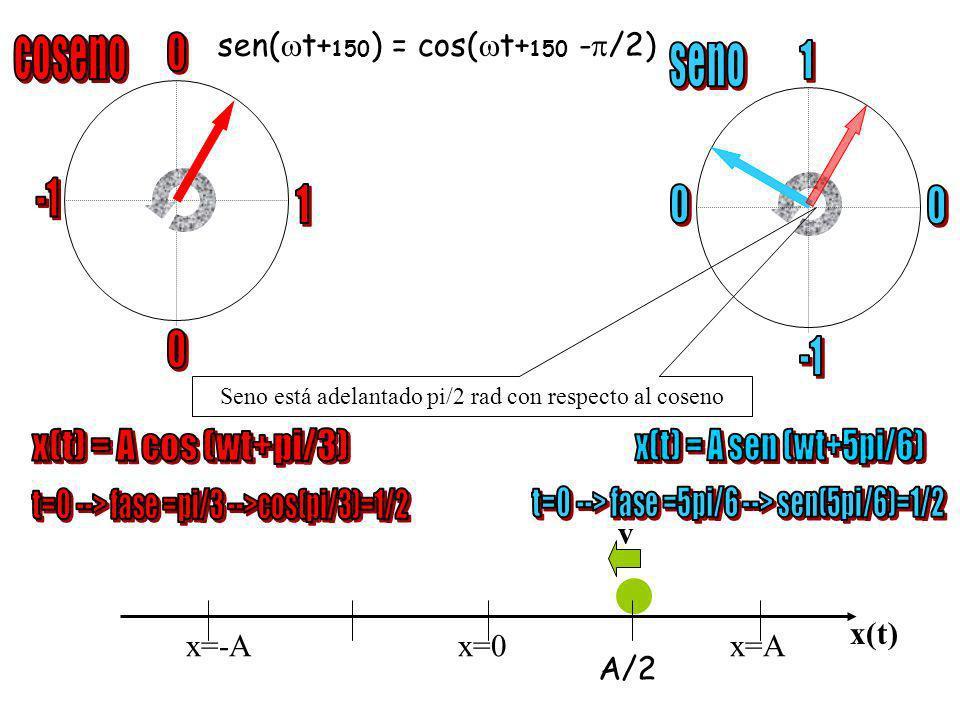 coseno seno x(t) = A cos (wt+pi/3)