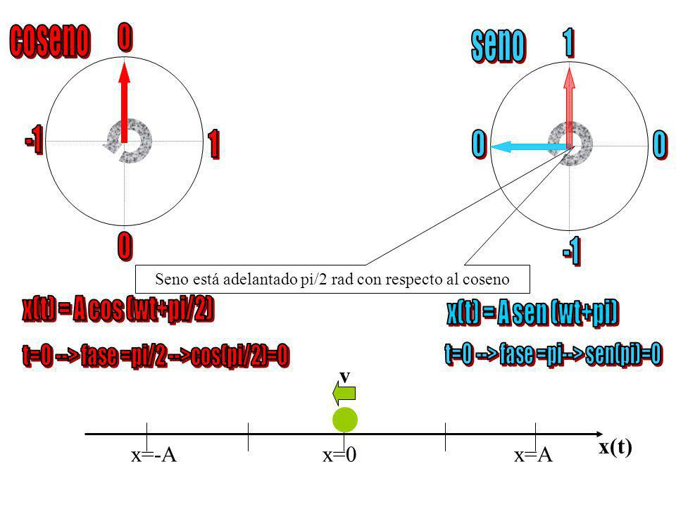 coseno seno 1 -1 1 -1 x(t) = A cos (wt+pi/2) x(t) = A sen (wt+pi) v