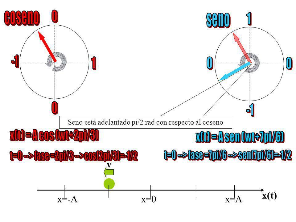 coseno seno 1 -1 1 -1 x(t) = A cos (wt+2pi/3) x(t) = A sen (wt+7pi/6)