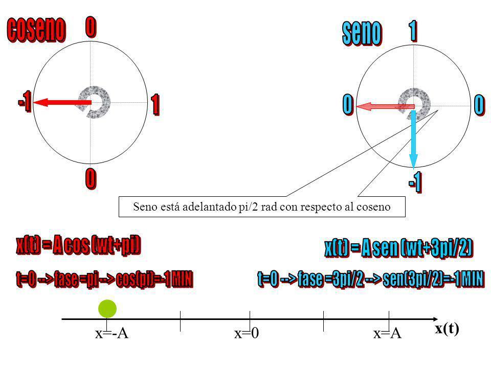coseno seno 1 -1 1 -1 x(t) = A cos (wt+pi) x(t) = A sen (wt+3pi/2)