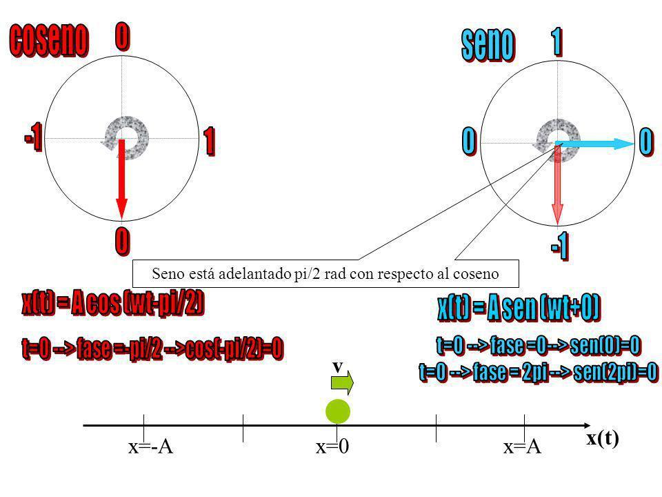 coseno seno 1 -1 1 -1 x(t) = A cos (wt-pi/2) x(t) = A sen (wt+0) v