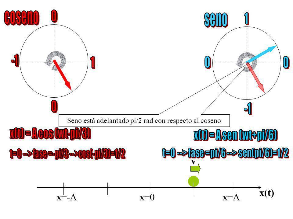 coseno seno 1 -1 1 -1 x(t) = A cos (wt-pi/3) x(t) = A sen (wt+pi/6) v