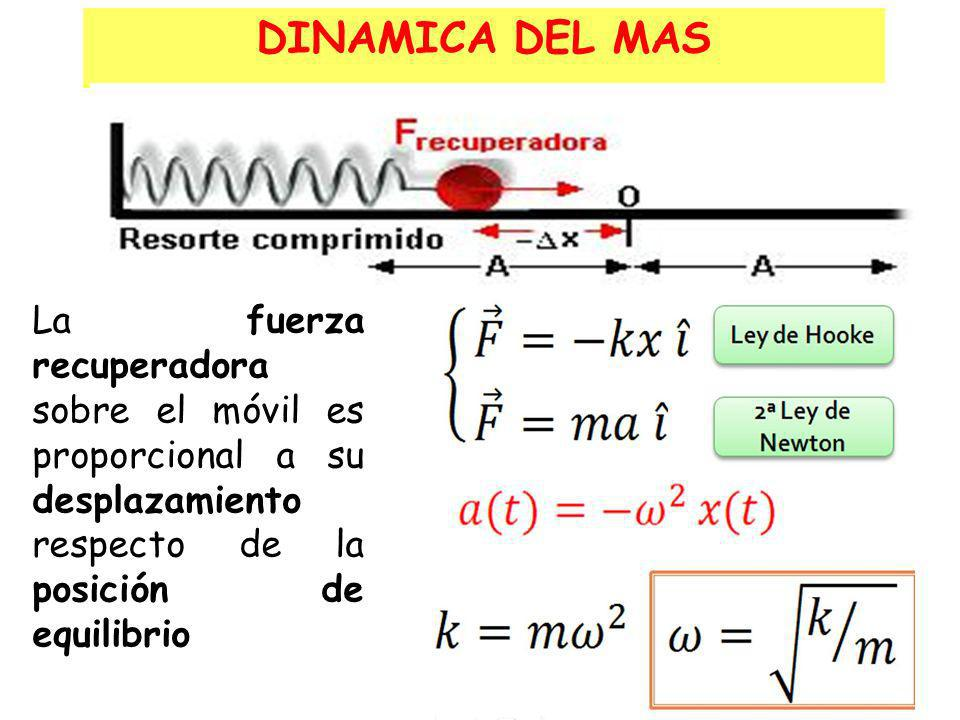 DINAMICA DEL MAS La fuerza recuperadora sobre el móvil es proporcional a su desplazamiento respecto de la posición de equilibrio.