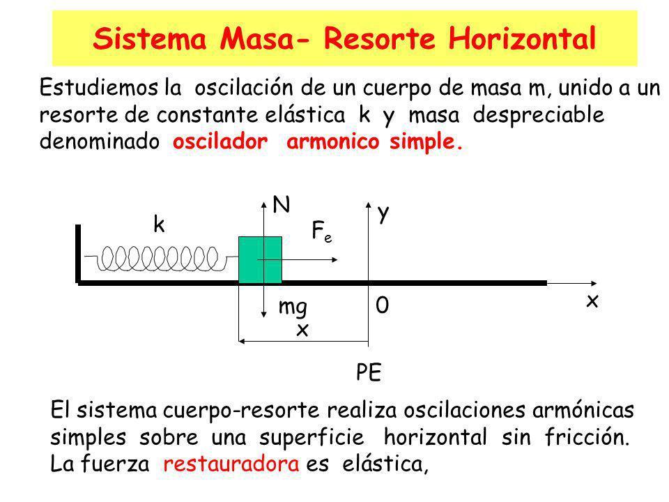 Sistema Masa- Resorte Horizontal